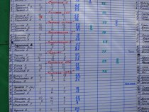 Результаты группы А.